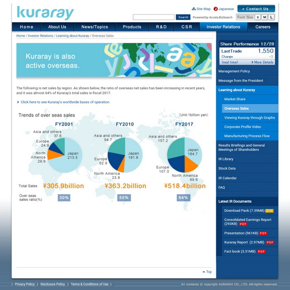 Kuraray makes Investment Decision for PA9T and HSBC,Butadiene Derivative, Plant in Thailand with PTT Global Chemical and Sumitomo Corporation, Additionally Kuraray has decided  to solely construct production facilities  for 5KTA 3-Methyl-1.5-Pentanedio  (MPD) in Map Ta Phut, Rayong, Kingdom of Thail